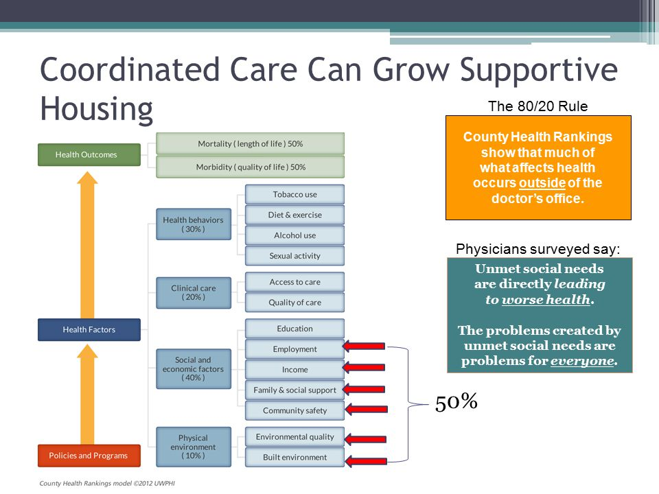 Medicaid Care Coordination: Quick Review Integrated Care Program (ICP) Medicaid only and mandatory.