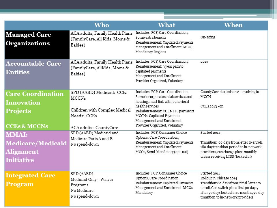 Care Coordination Expansion: Where it's happening.