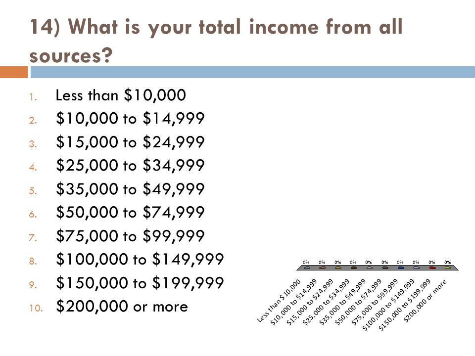 14) What is your total income from all sources. 1.