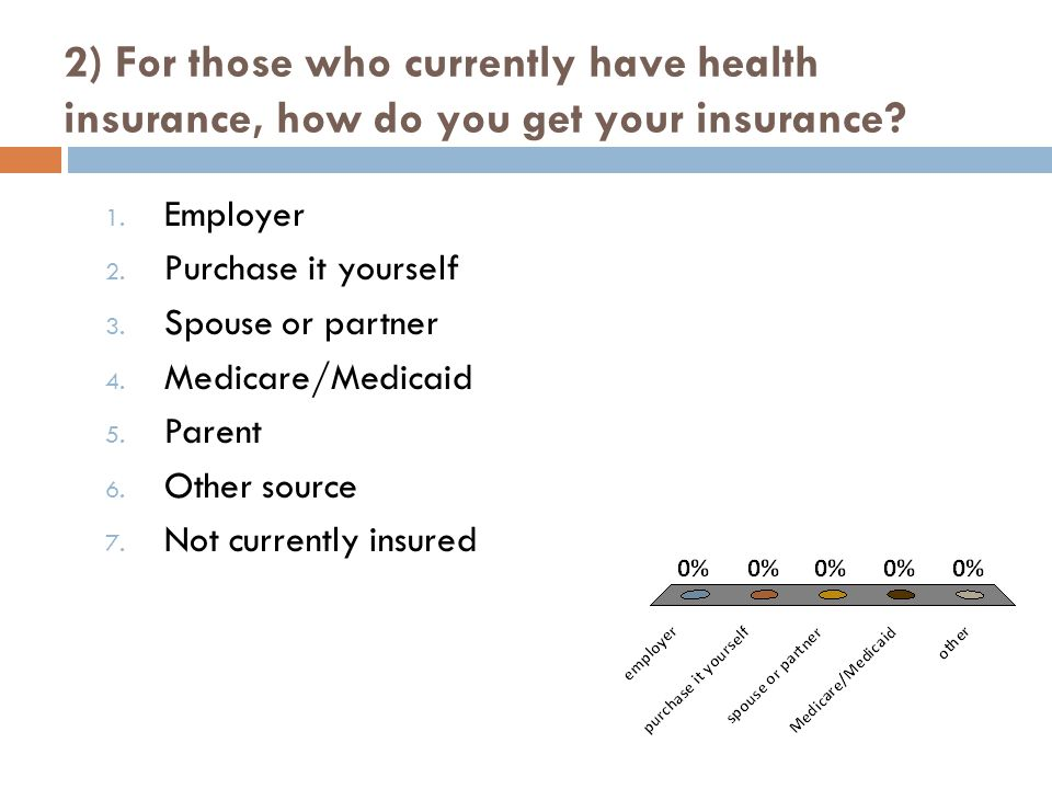 2) For those who currently have health insurance, how do you get your insurance.