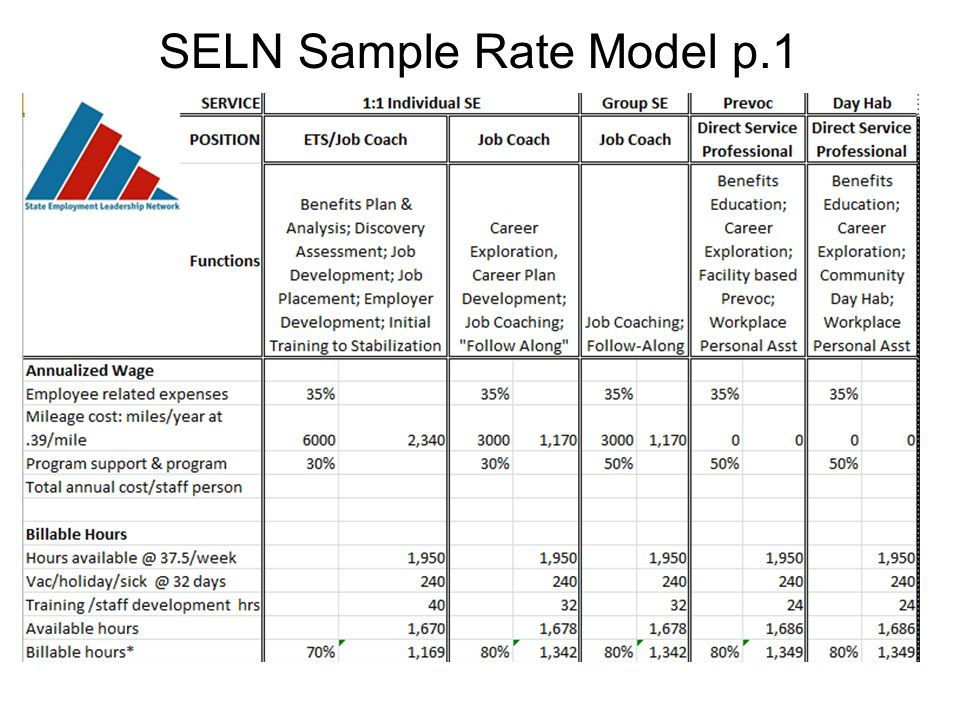 SELN Sample Rate Model p.1