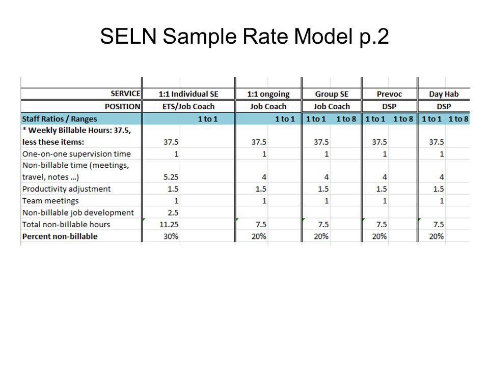 SELN Sample Rate Model p.2