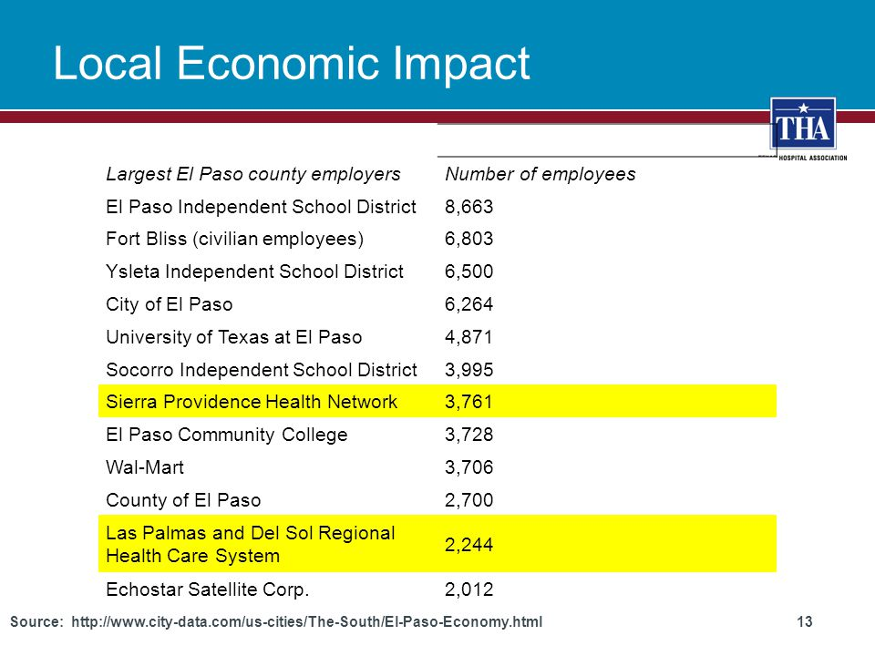 Local Economic Impact Largest El Paso county employersNumber of employees El Paso Independent School District8,663 Fort Bliss (civilian employees)6,803 Ysleta Independent School District6,500 City of El Paso6,264 University of Texas at El Paso4,871 Socorro Independent School District3,995 Sierra Providence Health Network3,761 El Paso Community College3,728 Wal-Mart3,706 County of El Paso2,700 Las Palmas and Del Sol Regional Health Care System 2,244 Echostar Satellite Corp.2,012 Source: http://www.city-data.com/us-cities/The-South/El-Paso-Economy.html 13