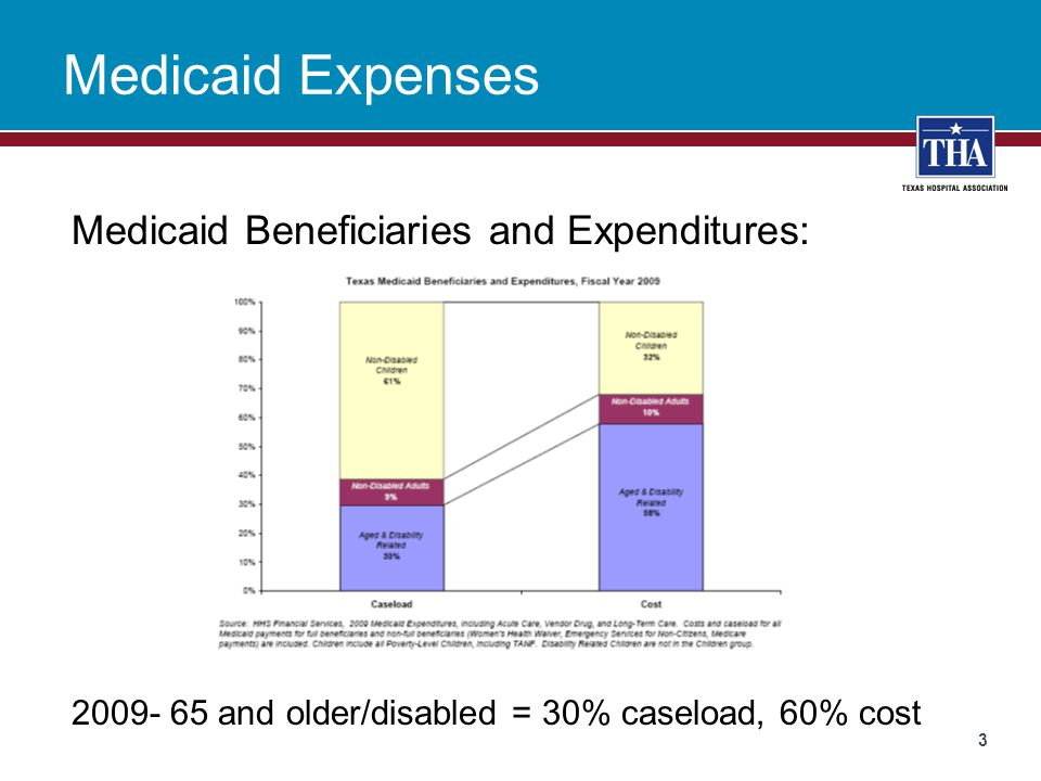 Medicaid Expenses Medicaid Beneficiaries and Expenditures: 2009- 65 and older/disabled = 30% caseload, 60% cost 3