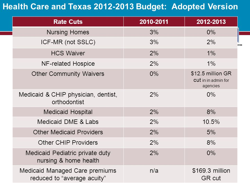 Health Care and Texas 2012-2013 Budget: Adopted Version 4 Rate Cuts2010-20112012-2013 Nursing Homes3%0% ICF-MR (not SSLC)3%2% HCS Waiver2%1% NF-related Hospice2%1% Other Community Waivers0% $12.5 million GR cut in in admin for agencies Medicaid & CHIP physician, dentist, orthodontist 2%0% Medicaid Hospital2%8% Medicaid DME & Labs2%10.5% Other Medicaid Providers2%5% Other CHIP Providers2%8% Medicaid Pediatric private duty nursing & home health 2%0% Medicaid Managed Care premiums reduced to average acuity n/a$169.3 million GR cut