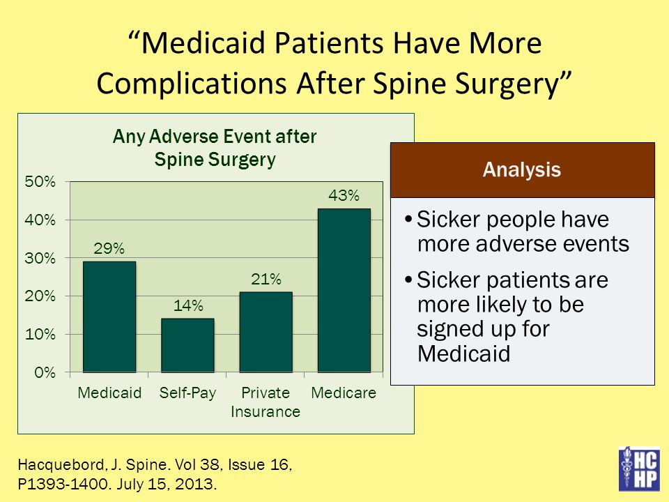 Medicaid Patients Have More Complications After Spine Surgery Hacquebord, J.