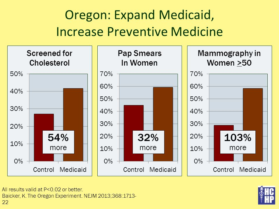 Oregon: Expand Medicaid, Increase Preventive Medicine All results valid at P<0.02 or better.