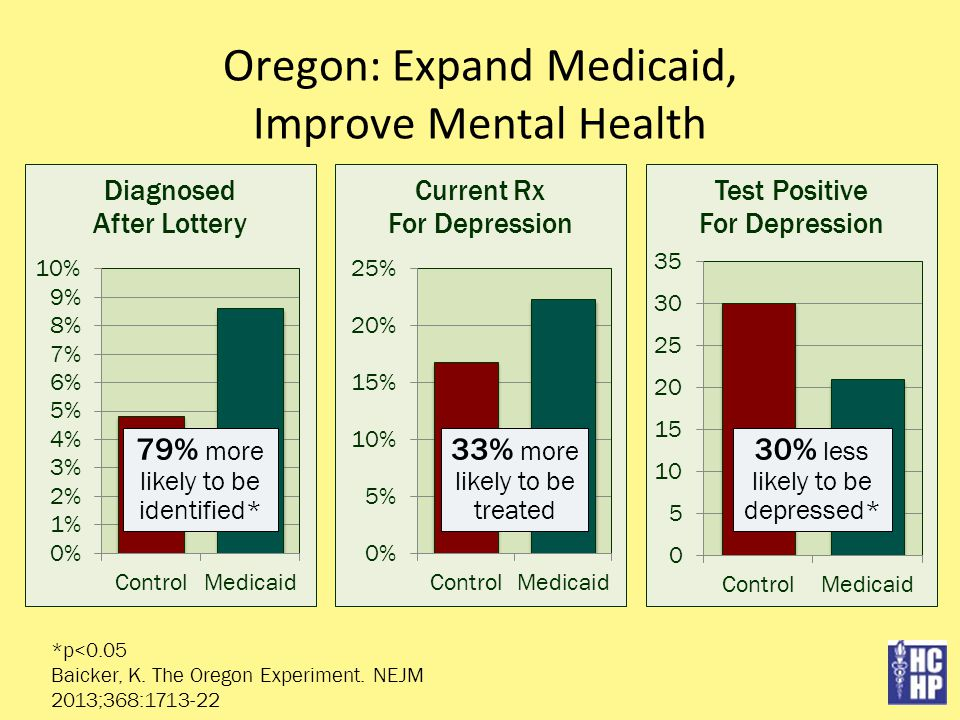 Oregon: Expand Medicaid, Improve Mental Health *p<0.05 Baicker, K. The Oregon Experiment. NEJM 2013;368:1713-22 30% less likely to be depressed* 79% m