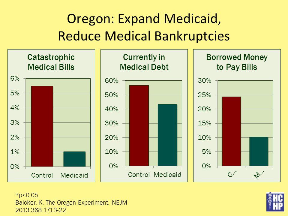 Oregon: Expand Medicaid, Reduce Medical Bankruptcies *p<0.05 Baicker, K. The Oregon Experiment. NEJM 2013;368:1713-22