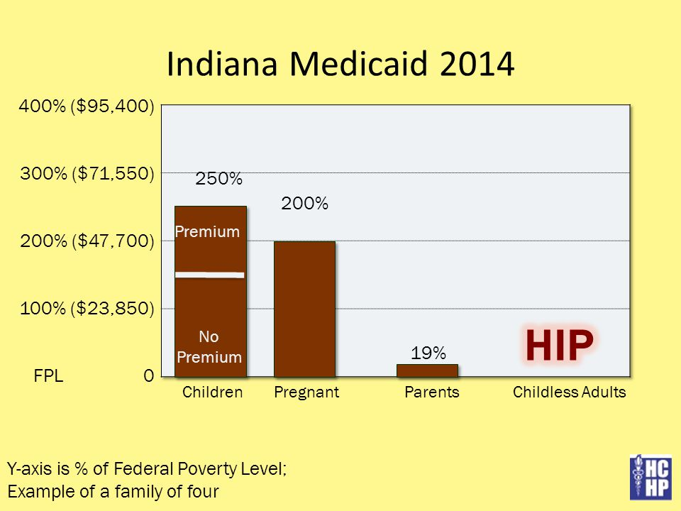 Indiana Medicaid 2014 400% ($95,400) 300% ($71,550) 200% ($47,700) 100% ($23,850) FPL 0 ChildrenPregnantParentsChildless Adults 19% 200% 250% Y-axis is % of Federal Poverty Level; Example of a family of four Premium No Premium