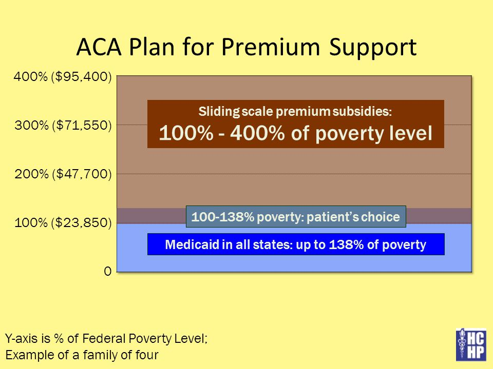 ACA Plan for Premium Support Sliding scale premium subsidies: 100% - 400% of poverty level Medicaid in all states: up to 138% of poverty 100-138% poverty: patient's choice Y-axis is % of Federal Poverty Level; Example of a family of four 400% ($95,400) 300% ($71,550) 200% ($47,700) 100% ($23,850) 0