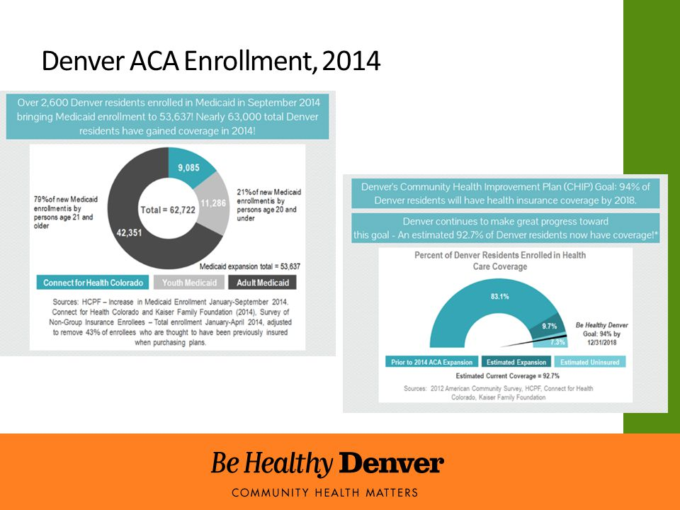 Denver ACA Enrollment, 2014