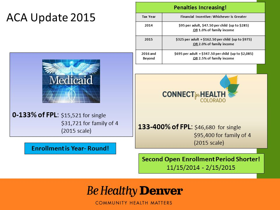 ACA Update 2015 0-133% of FPL: $15,521 for single $31,721 for family of 4 (2015 scale) 133-400% of FPL: $46,680 for single $95,400 for family of 4 (2015 scale) Second Open Enrollment Period Shorter.