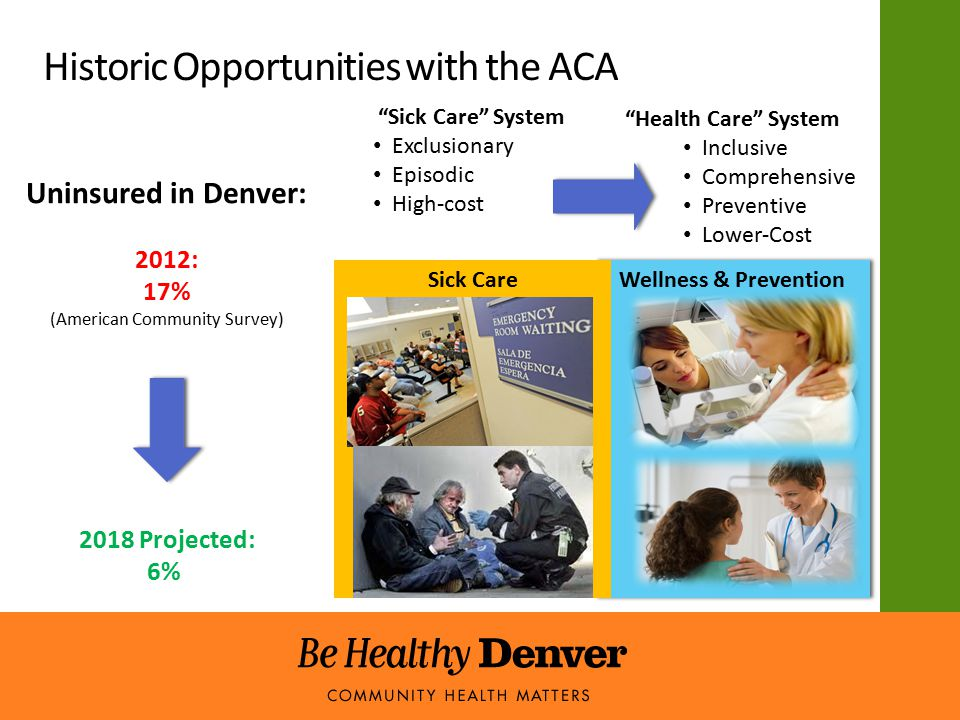 Historic Opportunities with the ACA Sick Care System Exclusionary Episodic High-cost Uninsured in Denver: 2012: 17% (American Community Survey) Health Care System Inclusive Comprehensive Preventive Lower-Cost 2018 Projected: 6% Wellness & Prevention Sick Care