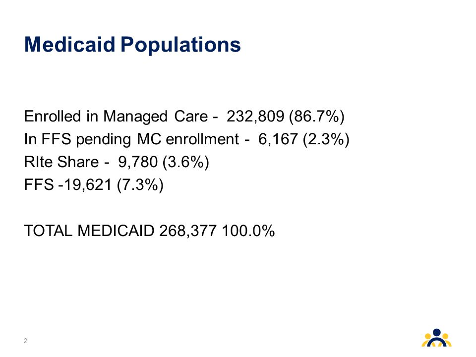 Medicaid Populations Enrolled in Managed Care - 232,809 (86.7%) In FFS pending MC enrollment - 6,167 (2.3%) RIte Share - 9,780 (3.6%) FFS -19,621 (7.3