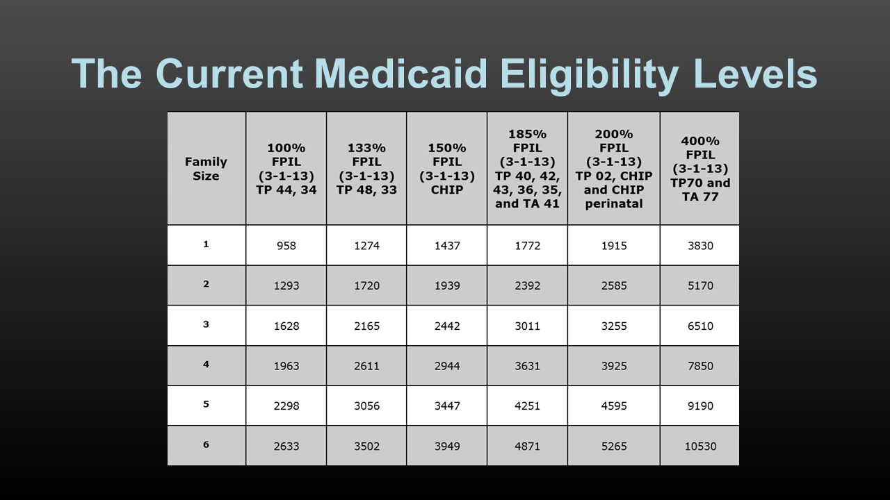 The Current Medicaid Eligibility Levels