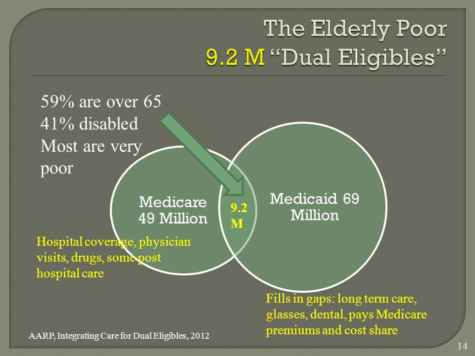 14 Medicare 49 Million Medicaid 69 Million 9.2 M AARP, Integrating Care for Dual Eligibles, 2012 59% are over 65 41% disabled Most are very poor Fills in gaps: long term care, glasses, dental, pays Medicare premiums and cost share Hospital coverage, physician visits, drugs, some post hospital care