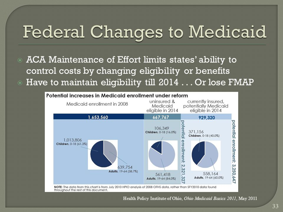  ACA Maintenance of Effort limits states' ability to control costs by changing eligibility or benefits  Have to maintain eligibility till 2014...