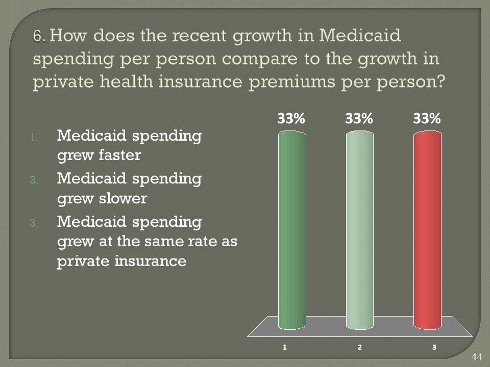 1. Medicaid spending grew faster 2. Medicaid spending grew slower 3.