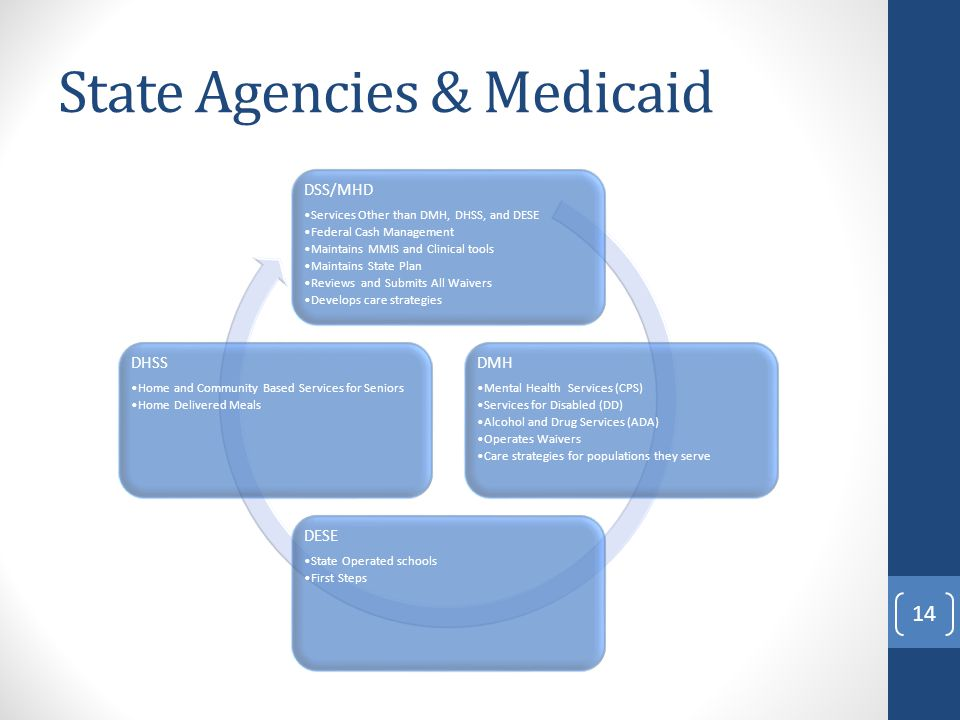 State Agencies & Medicaid DSS/MHD Services Other than DMH, DHSS, and DESE Federal Cash Management Maintains MMIS and Clinical tools Maintains State Plan Reviews and Submits All Waivers Develops care strategies DMH Mental Health Services (CPS) Services for Disabled (DD) Alcohol and Drug Services (ADA) Operates Waivers Care strategies for populations they serve DESE State Operated schools First Steps DHSS Home and Community Based Services for Seniors Home Delivered Meals 14