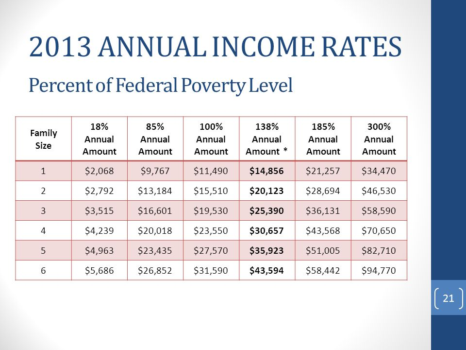 2013 ANNUAL INCOME RATES Percent of Federal Poverty Level Family Size 18% Annual Amount 85% Annual Amount 100% Annual Amount 138% Annual Amount * 185% Annual Amount 300% Annual Amount 1$2,068$9,767$11,490$14,856$21,257$34,470 2$2,792$13,184$15,510$20,123$28,694$46,530 3$3,515$16,601$19,530$25,390$36,131$58,590 4$4,239$20,018$23,550$30,657$43,568$70,650 5$4,963$23,435$27,570$35,923$51,005$82,710 6$5,686$26,852$31,590$43,594$58,442$94,770 21