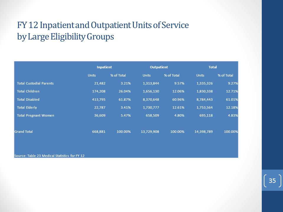FY 12 Inpatient and Outpatient Units of Service by Large Eligibility Groups InpatientOutpatientTotal Units% of TotalUnits% of TotalUnits% of Total Total Custodial Parents21,4823.21%1,313,8449.57%1,335,3269.27% Total Children174,20826.04%1,656,13012.06%1,830,33812.71% Total Disabled413,79561.87%8,370,64860.96%8,784,44361.01% Total Elderly22,7873.41%1,730,77712.61%1,753,56412.18% Total Pregnant Women36,6095.47%658,5094.80%695,1184.83% Grand Total668,881100.00%13,729,908100.00%14,398,789100.00% Source: Table 23 Medical Statistics for FY 12 35