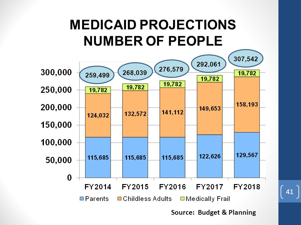 41 MEDICAID PROJECTIONS NUMBER OF PEOPLE 259,499 268,039 276,579 292,061 307,542 Source: Budget & Planning