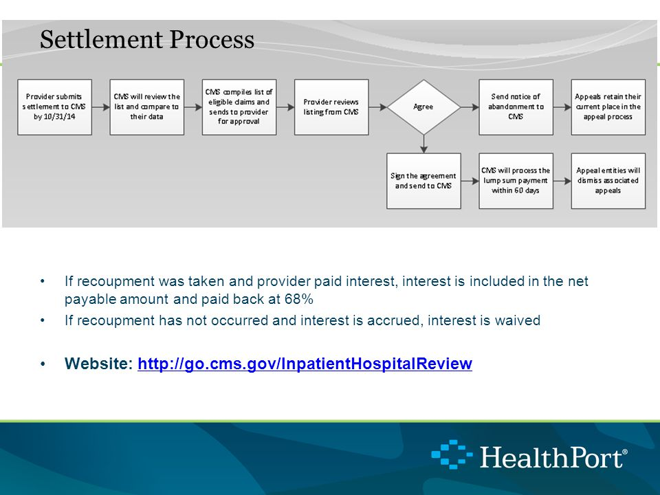 If recoupment was taken and provider paid interest, interest is included in the net payable amount and paid back at 68% If recoupment has not occurred and interest is accrued, interest is waived Website: http://go.cms.gov/InpatientHospitalReviewhttp://go.cms.gov/InpatientHospitalReview Settlement Process