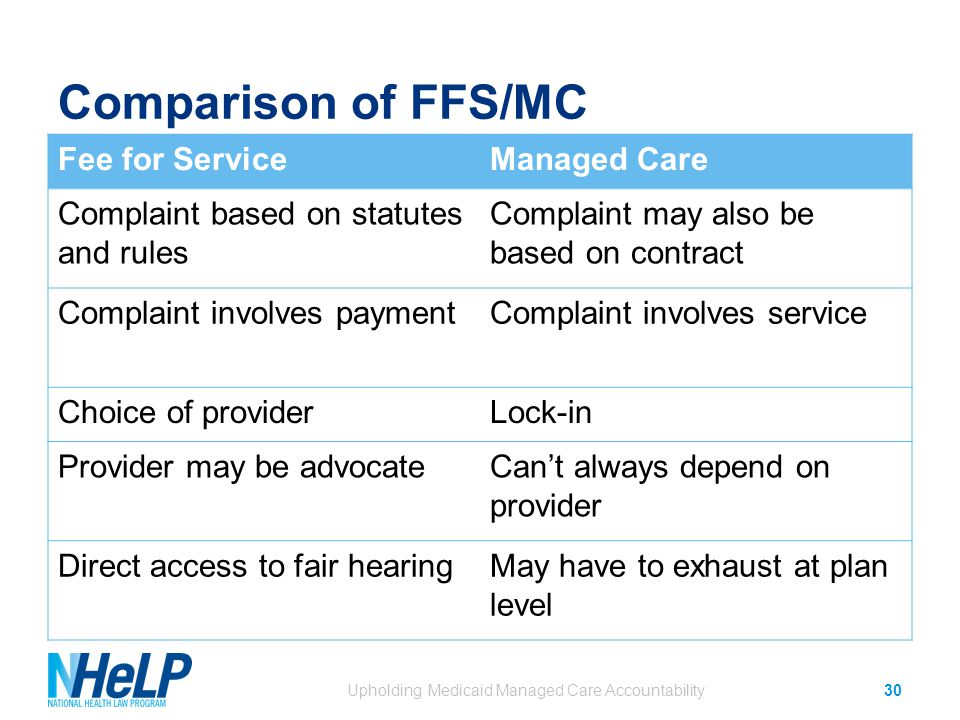 Comparison of FFS/MC Fee for ServiceManaged Care Complaint based on statutes and rules Complaint may also be based on contract Complaint involves paymentComplaint involves service Choice of providerLock-in Provider may be advocateCan't always depend on provider Direct access to fair hearingMay have to exhaust at plan level Upholding Medicaid Managed Care Accountability30