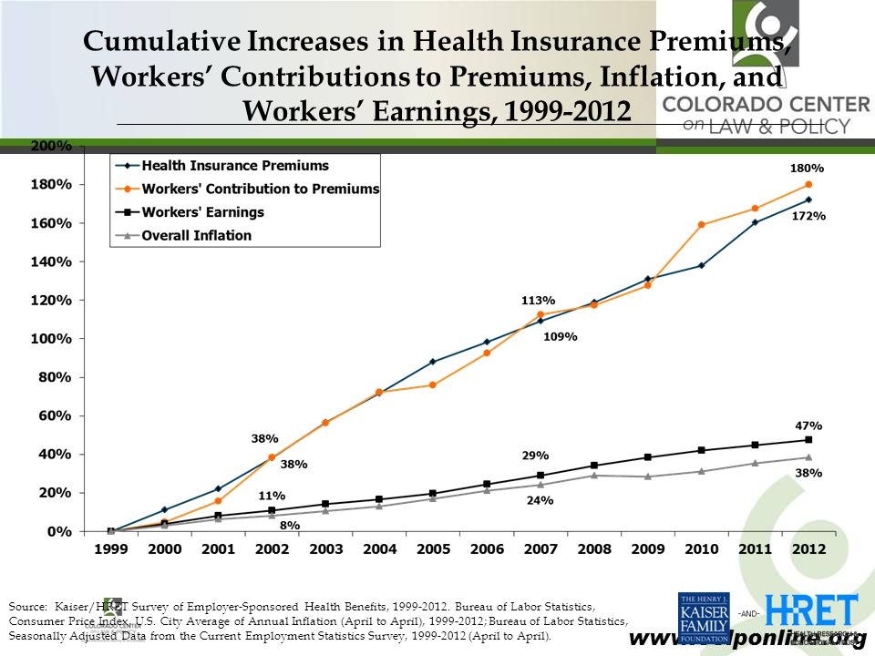 www.cclponline.org Cumulative Increases in Health Insurance Premiums, Workers' Contributions to Premiums, Inflation, and Workers' Earnings, 1999-2012 Source: Kaiser/HRET Survey of Employer-Sponsored Health Benefits, 1999-2012.