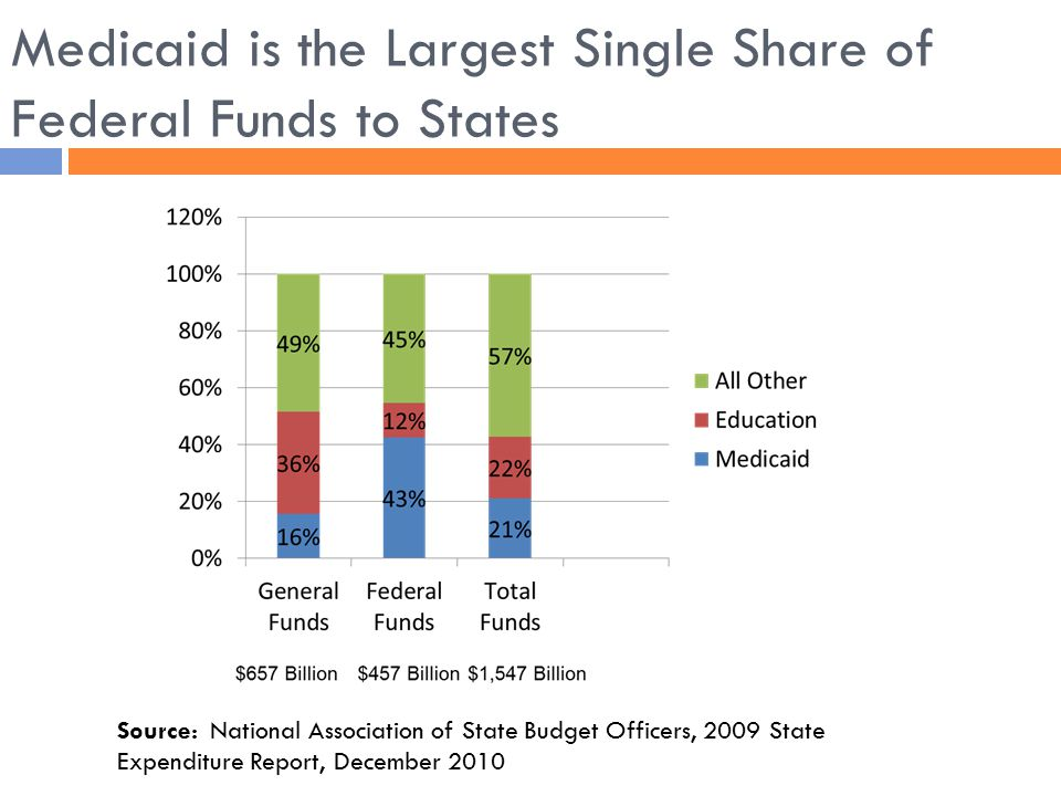 Medicaid is the Largest Single Share of Federal Funds to States Source: National Association of State Budget Officers, 2009 State Expenditure Report,