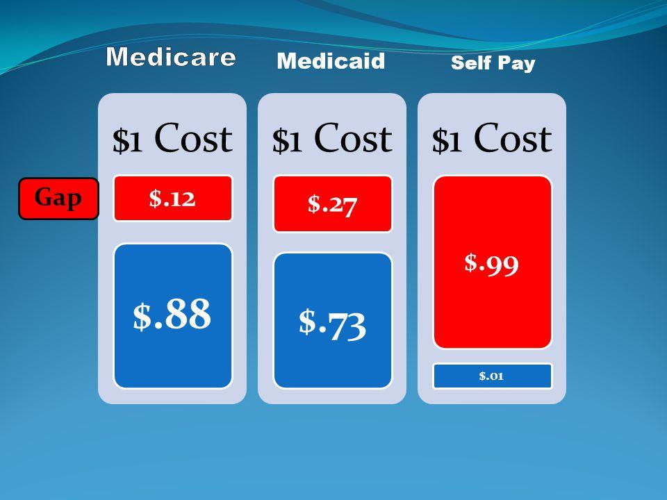 $1 Cost $.12 $.88 $1 Cost $.27 $.73 $1 Cost $.99 $.01 Medicaid Gap