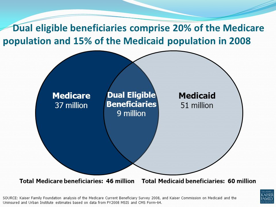 Dual eligible beneficiaries comprise 20% of the Medicare population and 15% of the Medicaid population in 2008 Dual Eligible Beneficiaries 9 million M