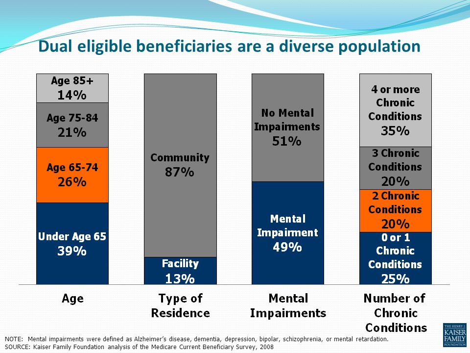 Dual eligible beneficiaries are a diverse population NOTE: Mental impairments were defined as Alzheimer's disease, dementia, depression, bipolar, schi