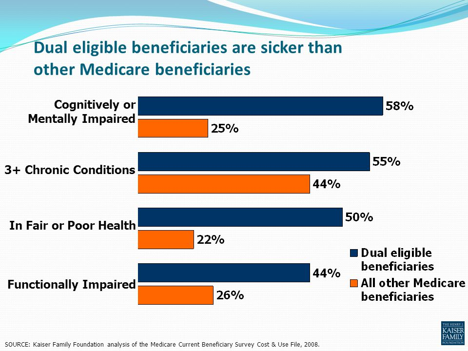 Dual eligible beneficiaries are sicker than other Medicare beneficiaries SOURCE: Kaiser Family Foundation analysis of the Medicare Current Beneficiary