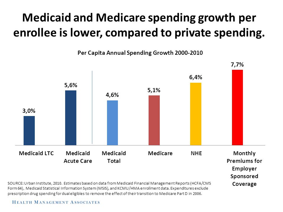 Medicaid and Medicare spending growth per enrollee is lower, compared to private spending. SOURCE: Urban Institute, 2010. Estimates based on data from