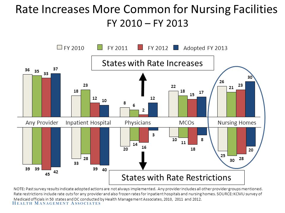 Rate Increases More Common for Nursing Facilities FY 2010 – FY 2013 Any Provider Inpatient HospitalMCOsNursing HomesPhysicians States with Rate Increases States with Rate Restrictions NOTE: Past survey results indicate adopted actions are not always implemented.