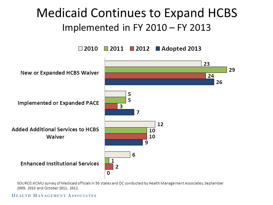 Medicaid Continues to Expand HCBS Implemented in FY 2010 – FY 2013 SOURCE: KCMU survey of Medicaid officials in 50 states and DC conducted by Health Management Associates, September 2009, 2010 and October 2011, 2012.