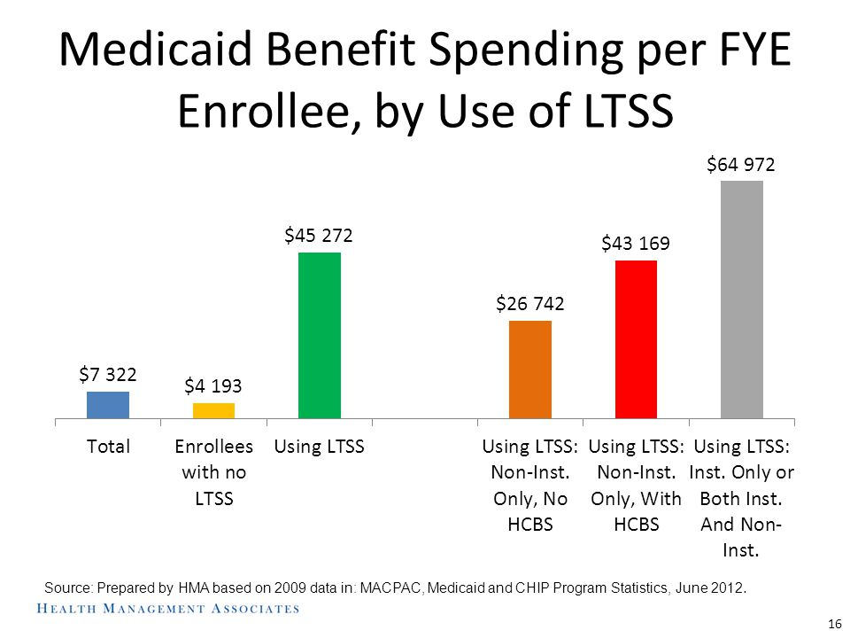 Medicaid Benefit Spending per FYE Enrollee, by Use of LTSS 16 Source: Prepared by HMA based on 2009 data in: MACPAC, Medicaid and CHIP Program Statist
