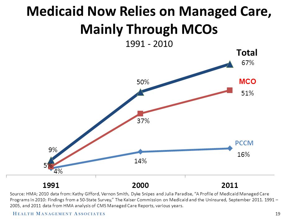 19 Medicaid Now Relies on Managed Care, Mainly Through MCOs 1991 - 2010 MCO Source: HMA; 2010 data from: Kathy Gifford, Vernon Smith, Dyke Snipes and Julia Paradise, A Profile of Medicaid Managed Care Programs in 2010: Findings from a 50-State Survey, The Kaiser Commission on Medicaid and the Uninsured, September 2011.