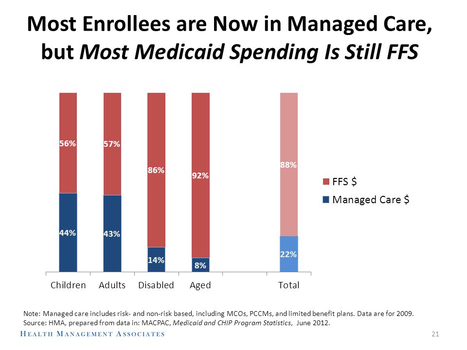 21 Most Enrollees are Now in Managed Care, but Most Medicaid Spending Is Still FFS Note: Managed care includes risk- and non-risk based, including MCO