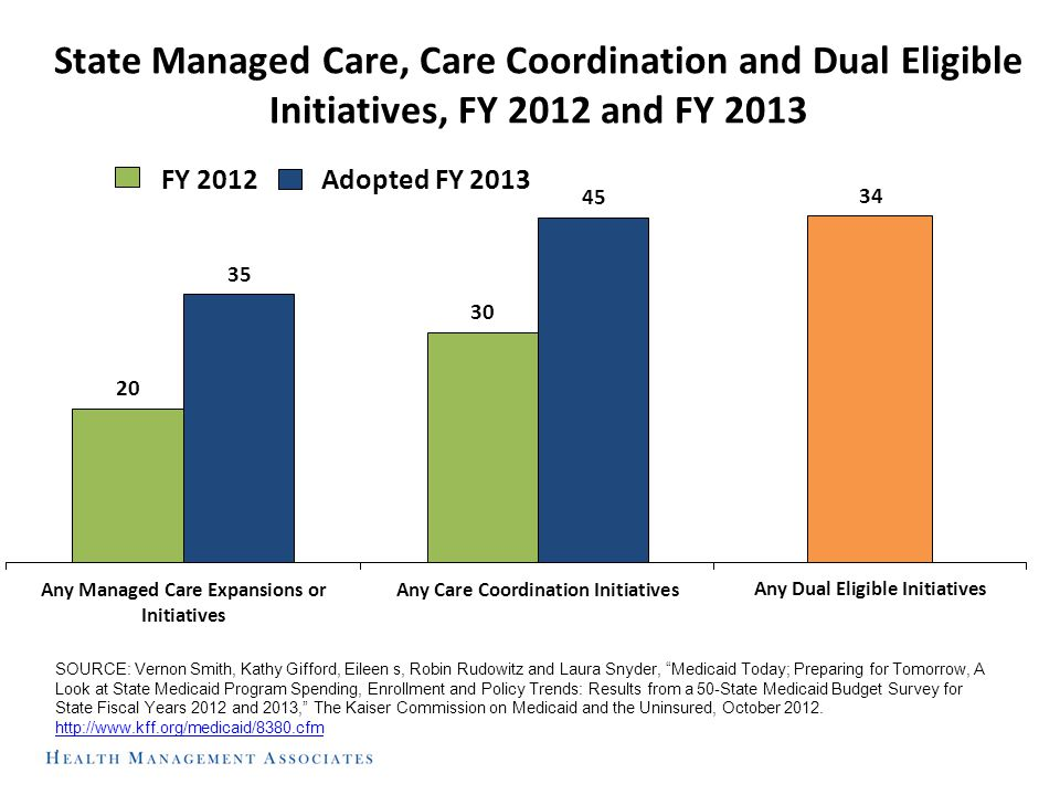 State Managed Care, Care Coordination and Dual Eligible Initiatives, FY 2012 and FY 2013 SOURCE: Vernon Smith, Kathy Gifford, Eileen s, Robin Rudowitz and Laura Snyder, Medicaid Today; Preparing for Tomorrow, A Look at State Medicaid Program Spending, Enrollment and Policy Trends: Results from a 50-State Medicaid Budget Survey for State Fiscal Years 2012 and 2013, The Kaiser Commission on Medicaid and the Uninsured, October 2012.