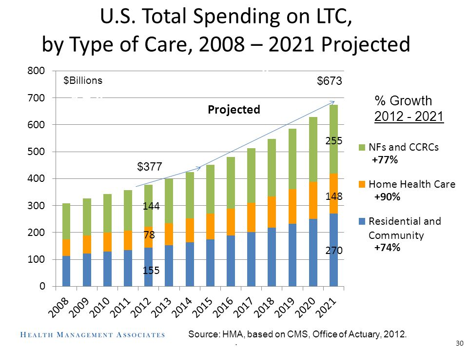 U.S. Total Spending on LTC, by Type of Care, 2008 – 2021 Projected 30. $ $377 $ Billions Source: HMA, based on CMS, Office of Actuary, 2012. % Growth