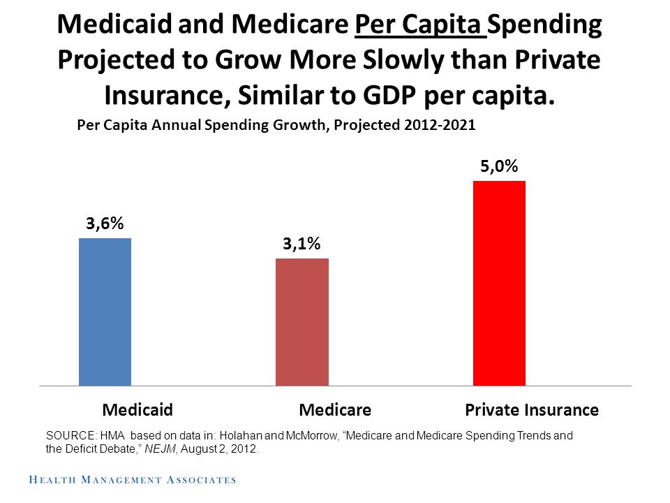 Medicaid and Medicare Per Capita Spending Projected to Grow More Slowly than Private Insurance, Similar to GDP per capita. SOURCE: HMA based on data i
