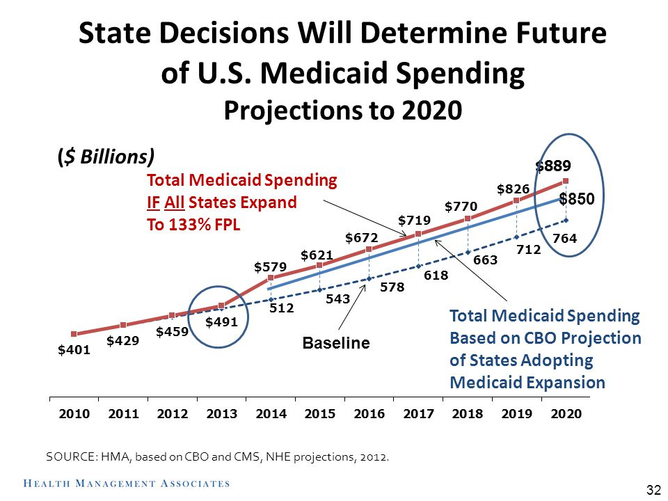 32 State Decisions Will Determine Future of U.S. Medicaid Spending Projections to 2020 Total Medicaid Spending IF All States Expand To 133% FPL Total