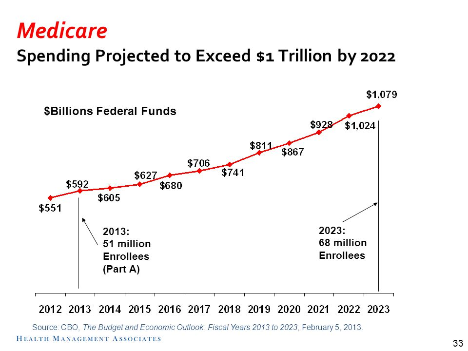 Medicare Spending Projected to Exceed $1 Trillion by 2022 33 Source: CBO, The Budget and Economic Outlook: Fiscal Years 2013 to 2023, February 5, 2013.