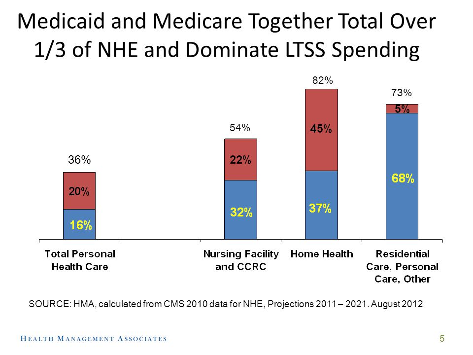 Medicaid Spending Continues to Increase as a Share of State Budgets (Now Almost ¼ of total State Spending, 17% of State GF Spending) 6 Source: HMA, based on NASBO reports, various years.