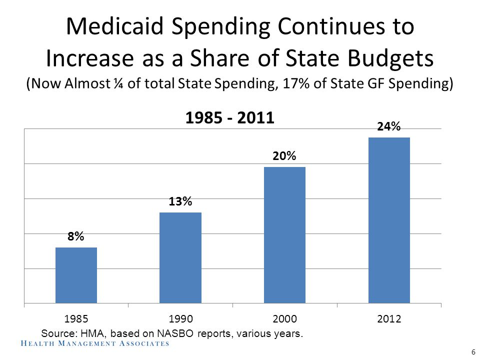 Medicaid Has Been Re-Balancing Long-Term Care for Many Years, Especially Since 2002 In Billions: $32 $54 $75 87% 80% 70% 13% 20% 30% 32% 68% $92 $100 63% 37% $109 41% 59% Note: Home and community-based care includes home health, personal care services and home and community-based service waivers.