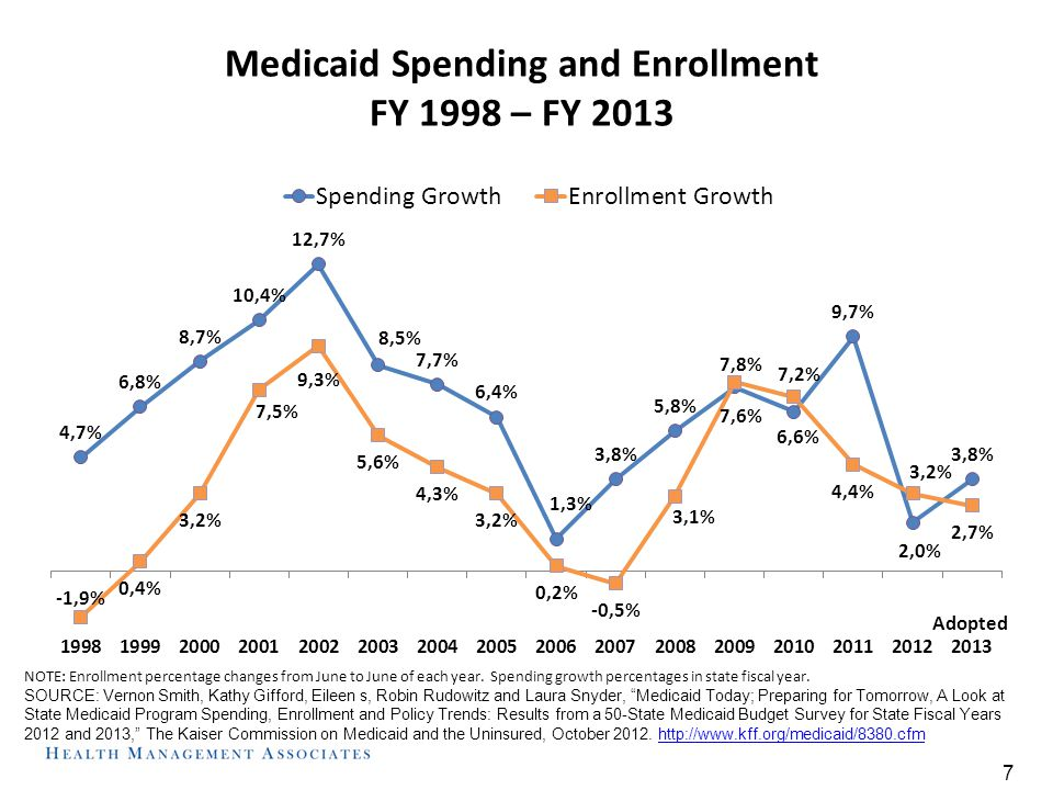 Medicaid Spending and Enrollment FY 1998 – FY 2013 NOTE: Enrollment percentage changes from June to June of each year.