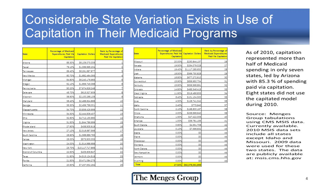 Considerable State Variation Exists in Use of Capitation in Their Medicaid Programs 4 State Percentage of Medicaid Expenditures Paid Via Capitation Capitation Dollars Rank by Percentage of Medicaid Expenditures Paid Via Capitation Arizona85.30%$8,109,073,0061 Hawaii79.10%$1,069,995,2042 Tennessee69.40%$6,291,687,8773 New Mexico60.70%$1,682,464,0934 Michigan54.80%$6,240,176,9835 Oregon52.10%$1,659,743,0986 Pennsylvania50.20%$7,974,626,2487 Deleware45.70%$613,327,9098 Wisonsin38.90%$2,100,268,1099 Marlyland36.40%$2,488,624,86610 Georgia35.30%$2,459,758,00111 Massachusetts34.70%$3,836,429,99912 Minnesota34.30%$2,444,508,40713 Ohio32.60%$4,712,133,66014 Virginia31.50%$1,844,786,69915 Rhode Island27.90%$438,505,91916 New Jersey27.10%$2,316,687,56617 South Carolina26.90%$1,368,889,79318 Kansas25.00%$573,500,03319 Washington24.00%$1,514,988,68820 New York23.70%$10,117,717,86921 District of Columbia22.50%$405,606,84722 Texas21.80%$4,513,124,51823 Florida21.50%$3,471,084,27524 California20.90%$7,237,532,29425 State Percentage of Medicaid Expenditures Paid Via Capitation Capitation Dollars Rank by Percentage of Medicaid Expenditures Paid Via Capitation Missouri20.00%$230,844,13726 Nevada19.50%$254,079,02827 Indiana19.40%$1,117,285,63228 Utah18.50%$369,730,82829 Alabama16.80%$677,272,61030 Connecticut15.90%$856,950,73431 Kentucky15.80%$836,568,89132 Colorado14.80%$485,346,41533 West Virginia11.90%$319,486,83334 Nebraska6.40%$101,104,30035 Iowa4.30%$128,741,04236 Idaho2.40%$773,94037 North Carolina2.10%$198,600,19738 Illinois2.00%$236,596,94039 Oklahoma1.30%$47,422,00540 Arkansas1.00%$36,781,15541 South Dakota0.60%$4,331,70842 Louisiana0.10%$7,396,53243 Alaska0.00%$044 Maine0.00%$044 Mississippi0.00%$044 Montana0.00%$044 North Dakota0.00%$044 New Hampshire0.00%$044 Vermont0.00%$044 Wyoming0.00%$044 Total 27.30%$92,379,361,999